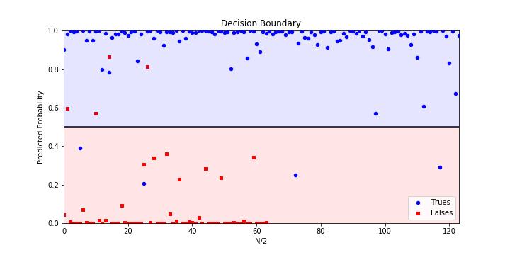 Understanding ROC Curves From Scratch  | Auto Pilot Web Designs